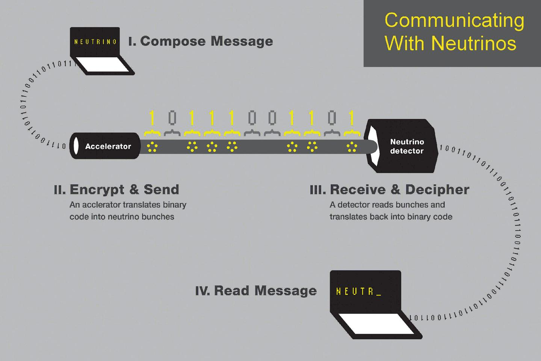 Communicating with neutrinos (Image: Rochester University)