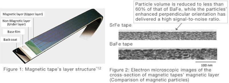(Left) A cutaway showing the different layers of the new magnetic tape's structure, and (right) a comparison between barium ferrite (BaFe) and strontium ferrite (SrFe) particles