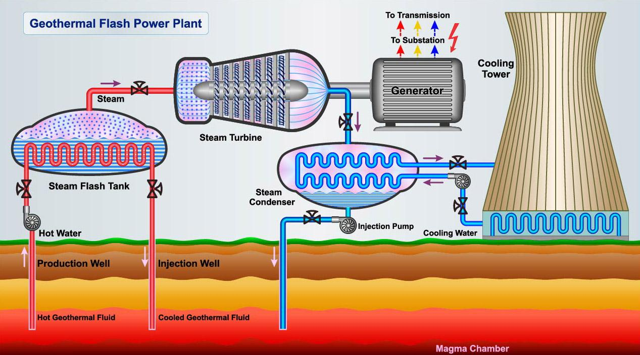 Geothermal energy: cool water is pumped down into the hot rock, heated up and then drawn back to the surface to power steam turbines for electricity generation.