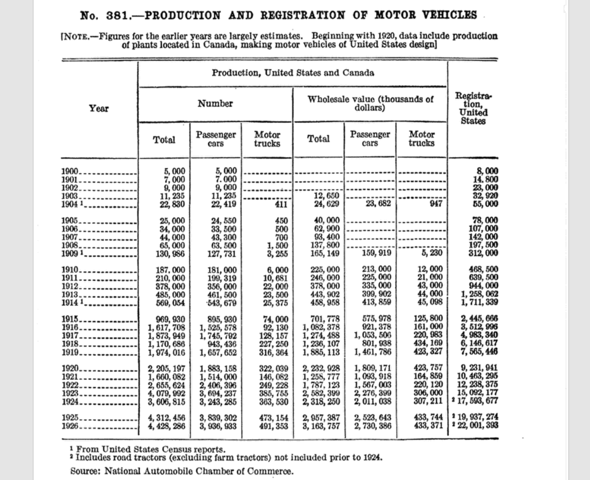 This 1926 Department of Commerce Statistical Abstract of the United States clearly shows the growth of both the American automotive industry and the size of the U.S. carpark. You'll see the wholesale value of the passenger vehicles is also listed in the above table. Do the math and you'll find that the average wholesale cost of a car in 1909 was $1252. By 1916, the average wholesale price was $604.