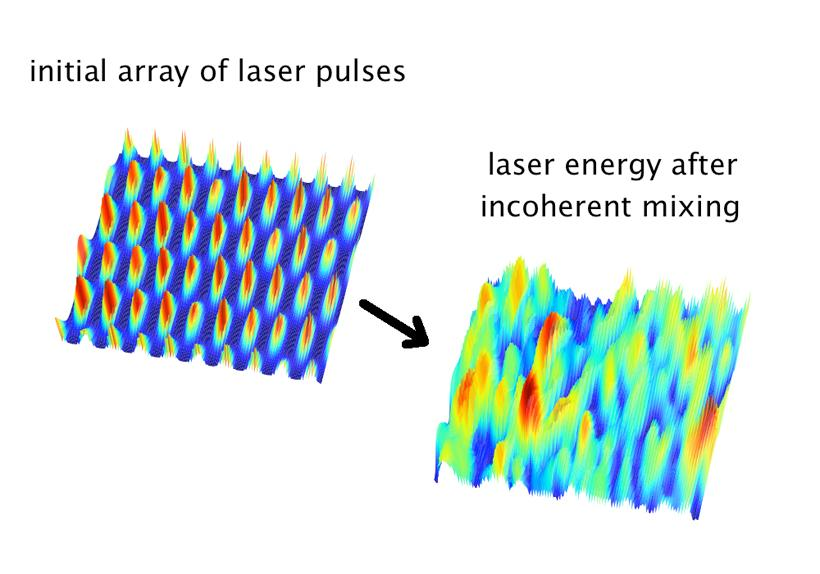 Laser energy density in plasma at start and end of laser pulse (Image: Carlo Benedetti/LBL)