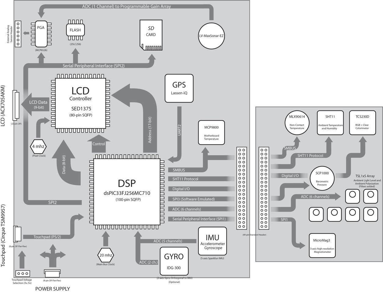 A flow diagram of the Science Tricorder Mark 1, showing the major components and data paths