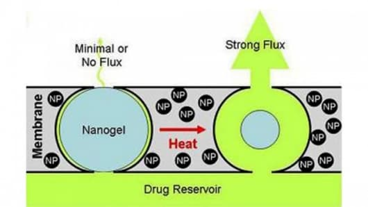 When heat is applied the nanogel collapses to let the drug pass through