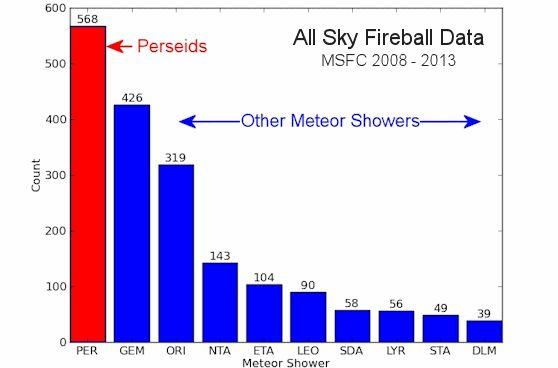 The number of fireballs seen in various meteor showers (Image: NASA)