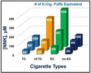 This chart shows DNA damage from nicotine e-cigarettes (EC) was approximately equivalent to damage caused by smoking unfiltered cigarettes (nf-TC). Damage levels increased with the number of puffs.