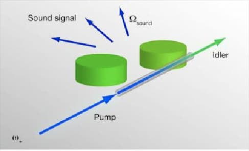 Researchers are making quick progress toward high-frequency sound lasers that could be used for precise and non-destructive medical imaging.