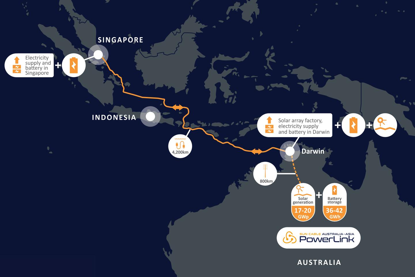 The Australia-Asia PowerLink project will connect Australia and Singapore with the biggest solar array and the biggest battery storage facility the world has ever seen
