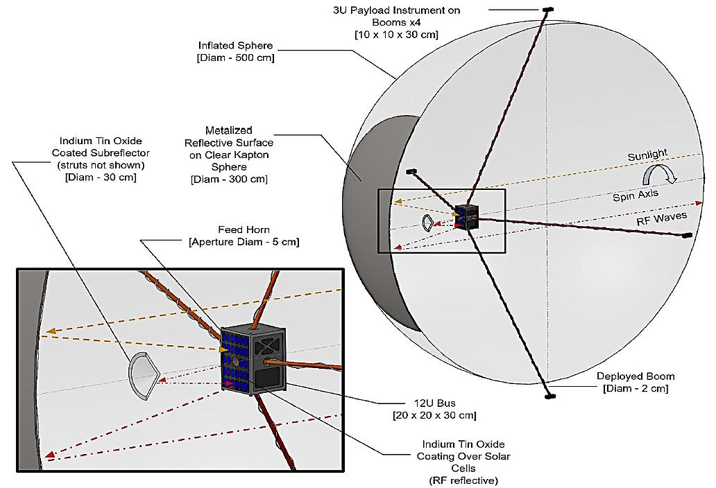 Low-cost SmallSats to explore to our Solar System's boundaries