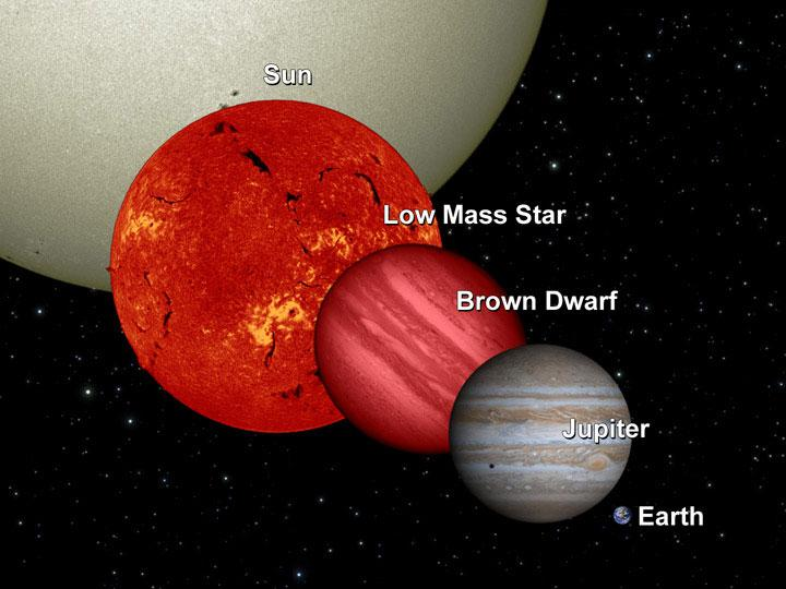 A look at where brown dwarfs fall in relation to other cosmic bodies