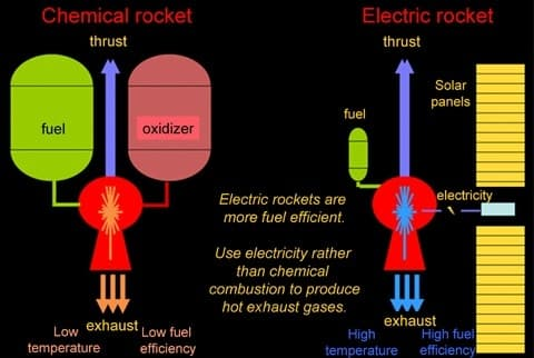 The VASIMR engine uses a fraction of the fuel of traditional chemical rockets