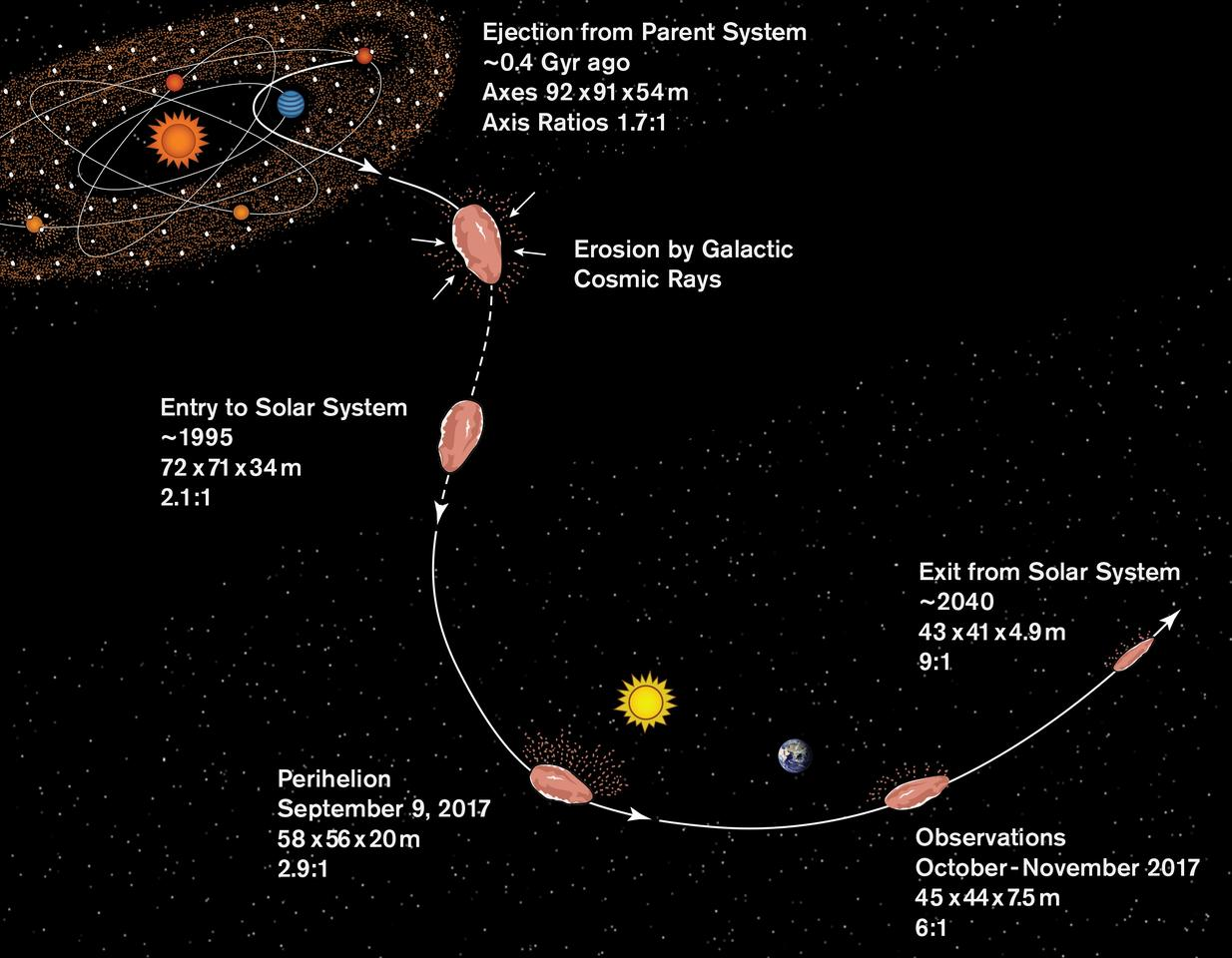 A timeline for 'Oumuamua's half-billion-year journey to the solar system, along with estimates of its size at different times and length-to-width ratio