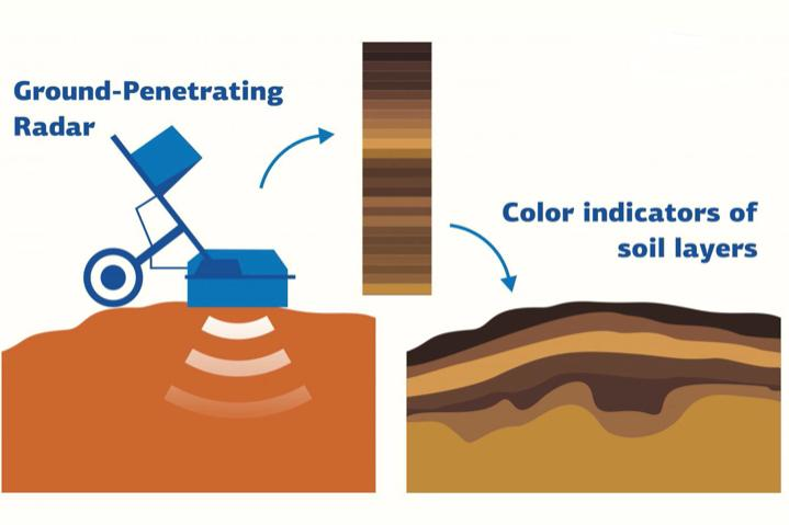 Different wavelengths of reflected microwaves correspond to different soil colors