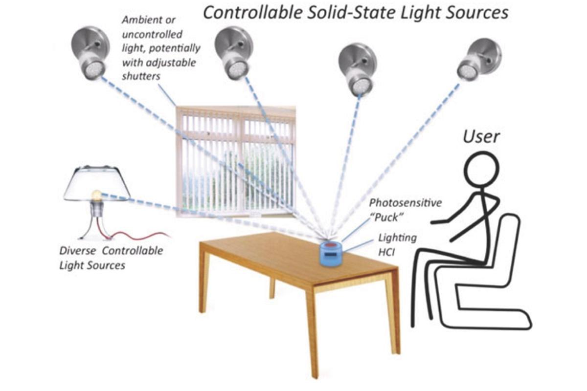 The adaptive lighting system