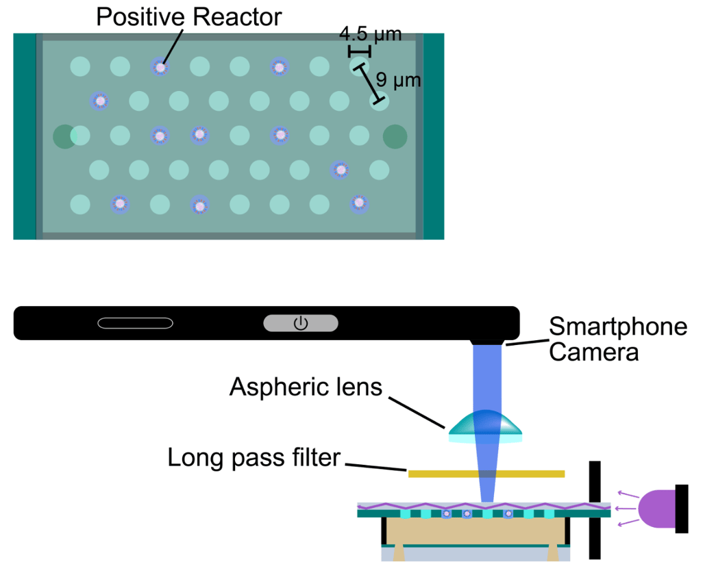 A diagram showing how the device works