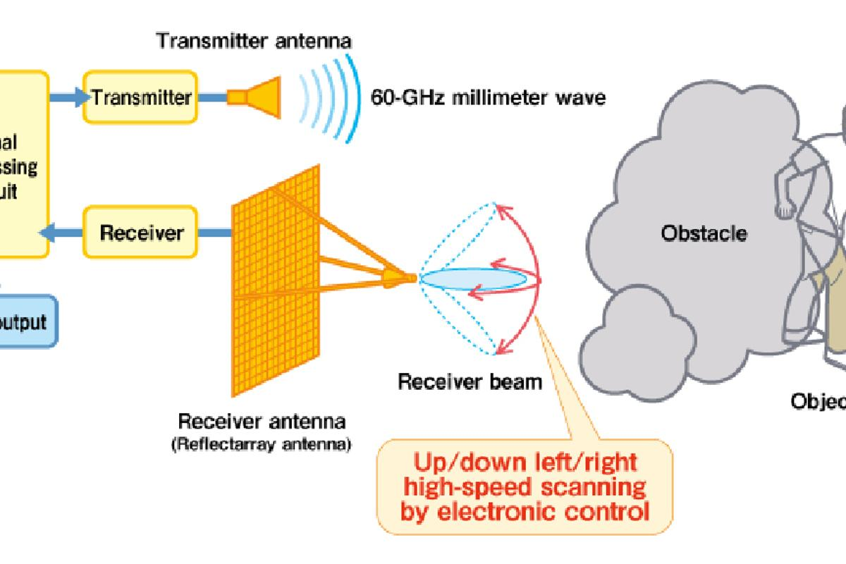 How NHK's millimeter-wave TV camera sees through obstacles