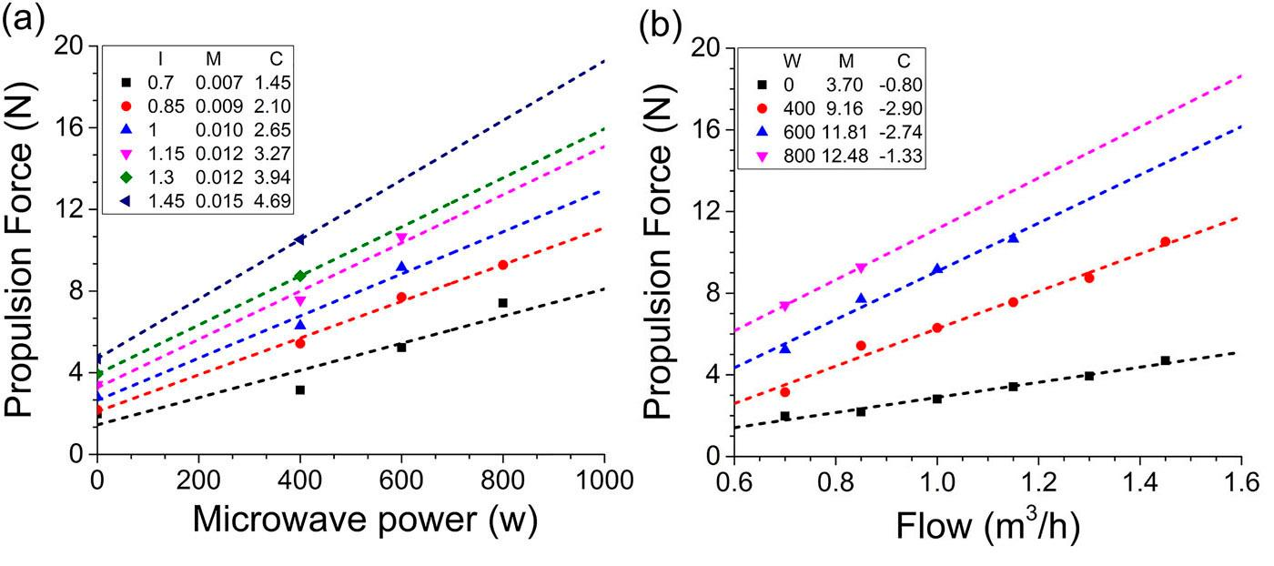 Lab results show linear increases in thrust with both air flow and microwave power, although the data points do not include the highest power at the highest air flow