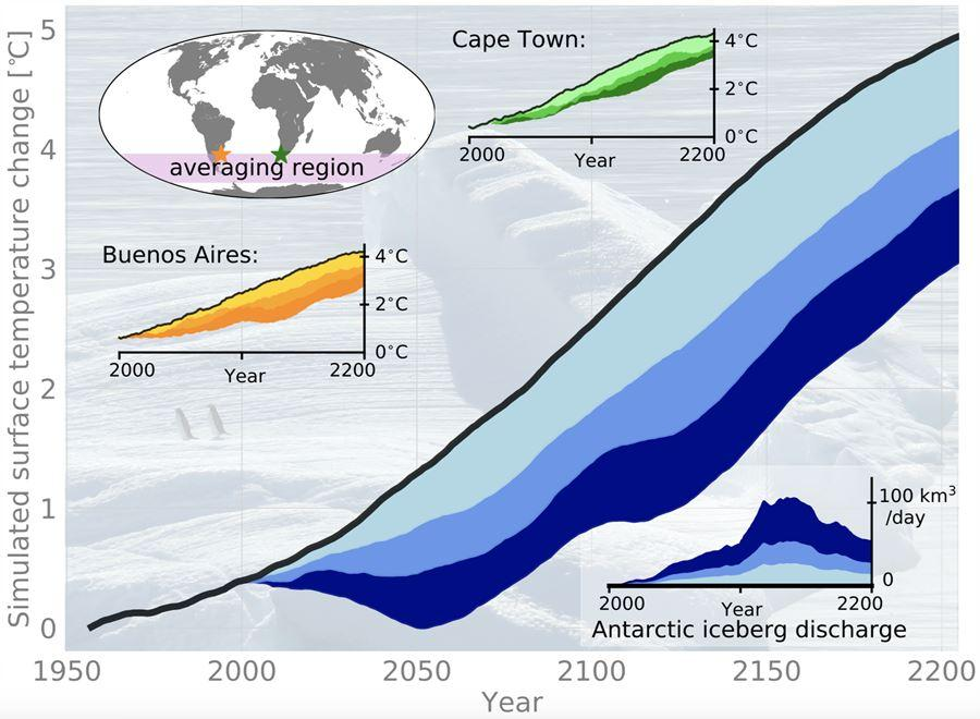 A chart demonstrating the effects of melting icebergs on the warming climate