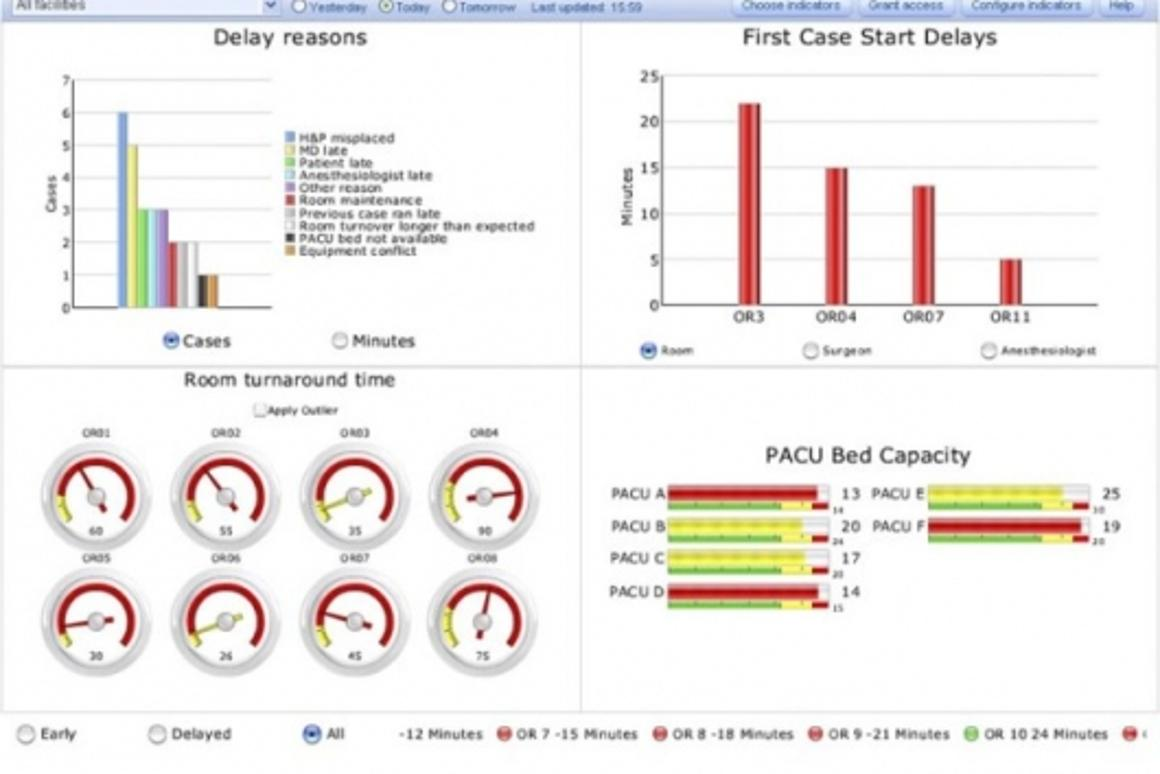 Screenshot: Picis Perioperative Dashboard