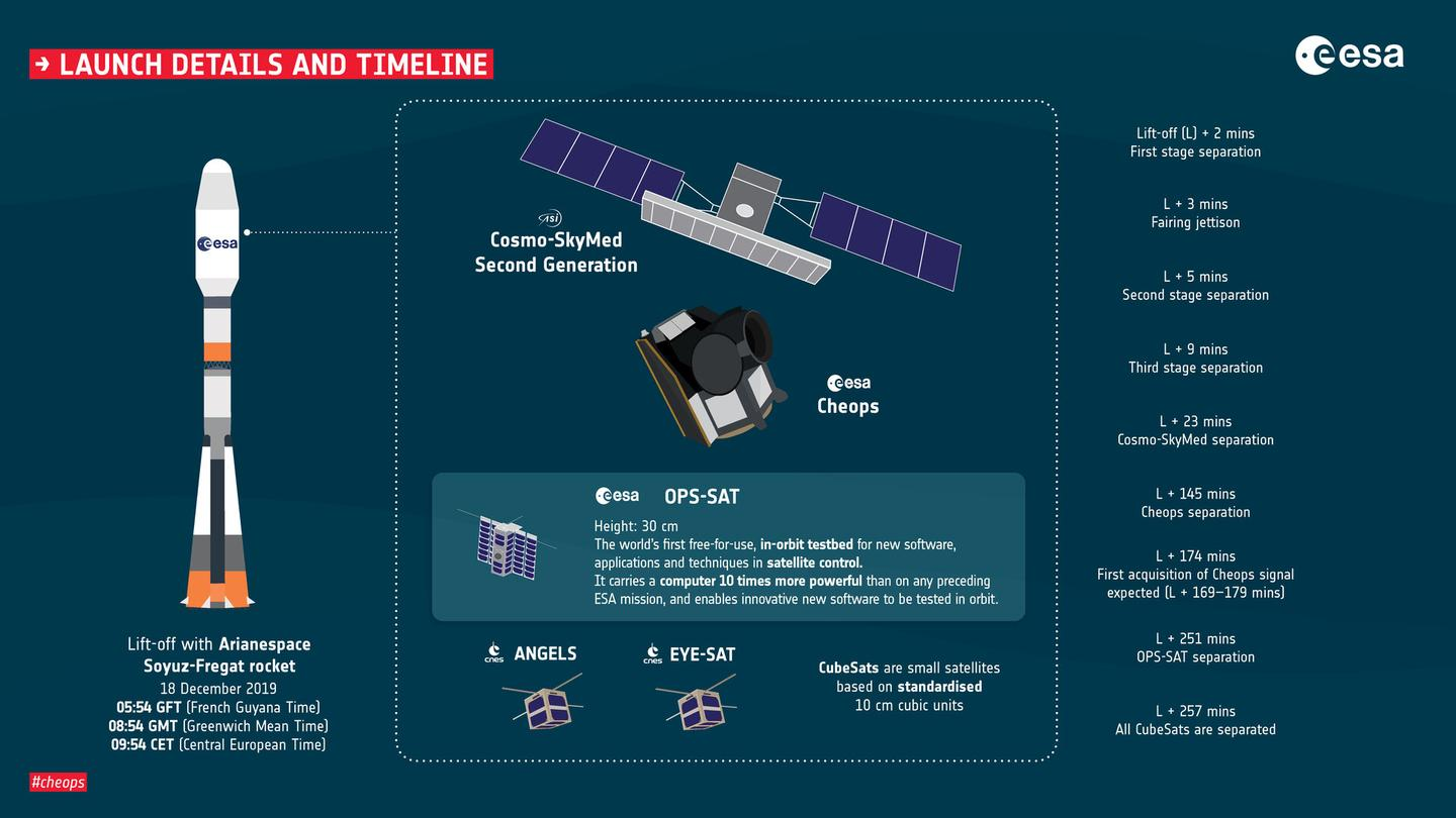 ESA graphic showing the timeline of the mission