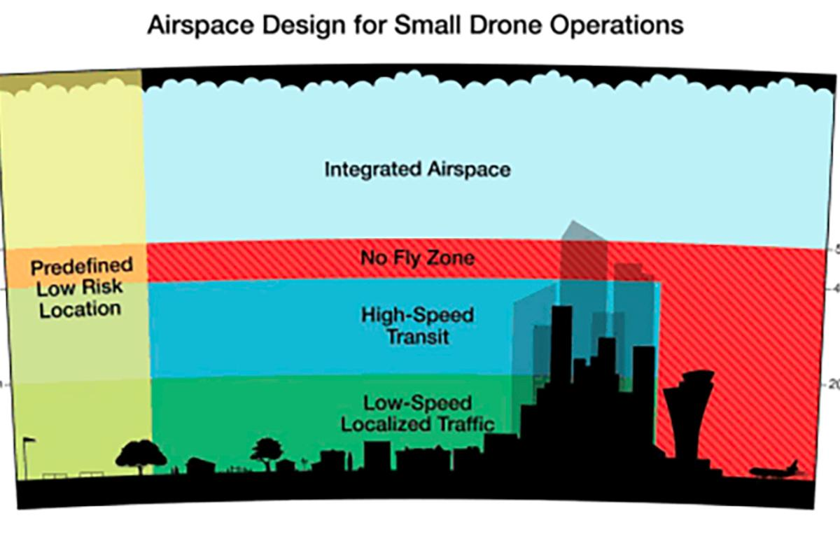 Amazon's answer to safely implementing commercial drones is to allocate them dedicated airspace under 500 ft