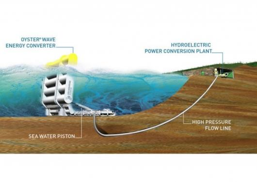 Oyster® wave energy conversion system