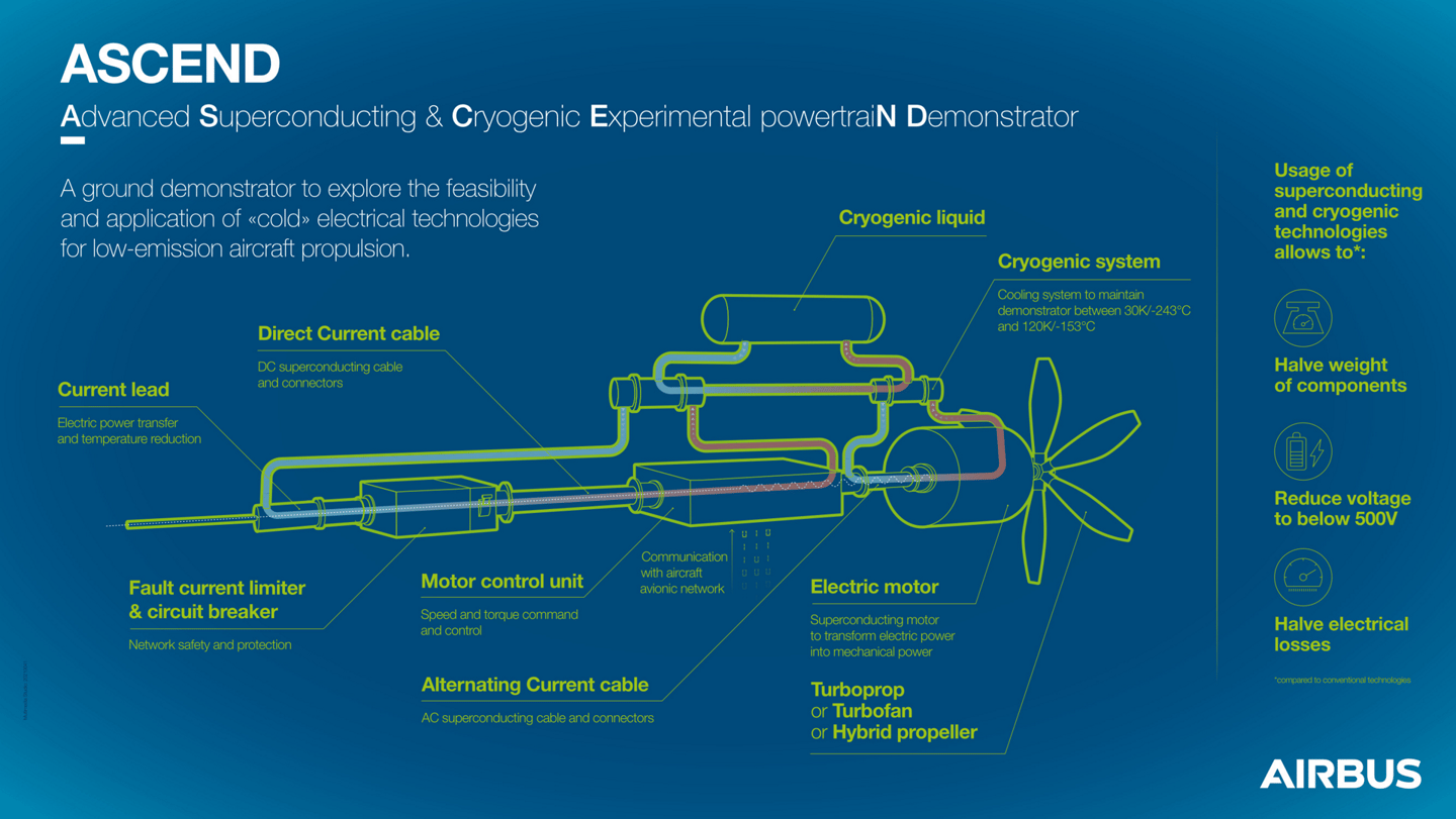 The Airbus Ascend – a superconducting, cryogenic liquid hydrogen powertrain