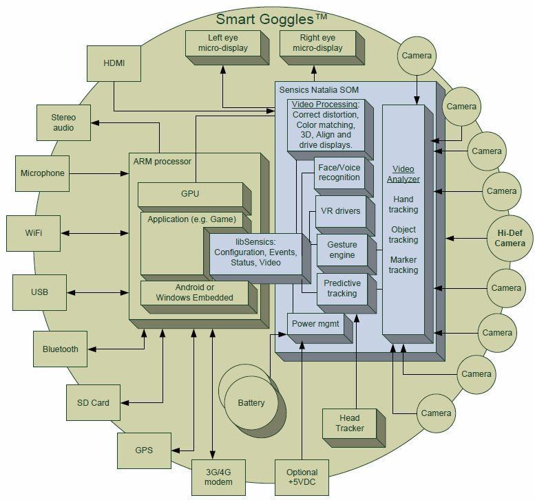 SmartGoggles Block Diagram explains the key architectural components of the SmartGoggles technology (Image: Sensics)