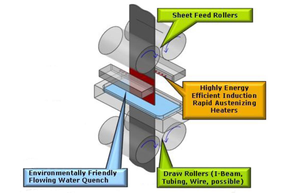 The Flash Bainite steel heat-treatment process