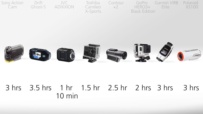 Actioncam battery life comparison