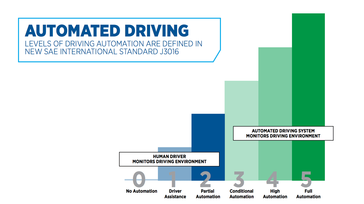 The six SAE levels of autonomous driving
