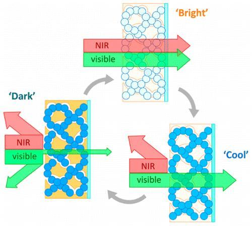 "New ""smart window"" material selectively blocks light and/or heat"