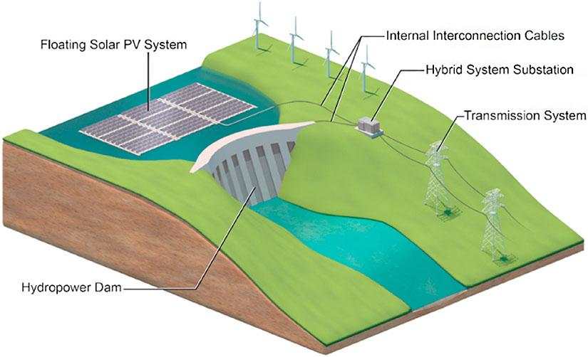 Hydropower plants could be complemented by floating solar power systems