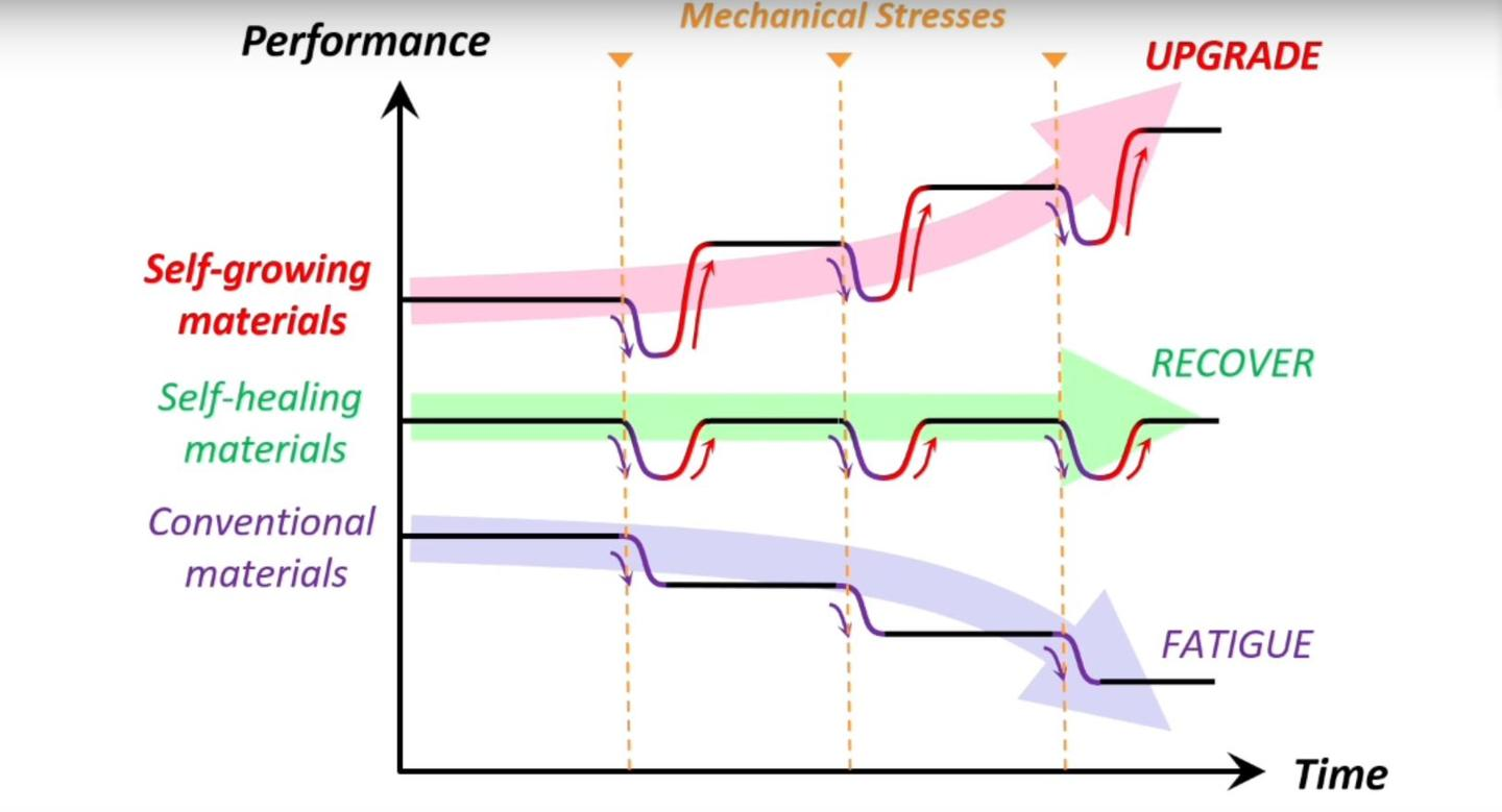 Graph comparing the muscle-like hydrogel with other materials