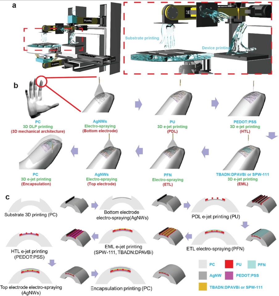 The multi-stage DLP/e-jet print process