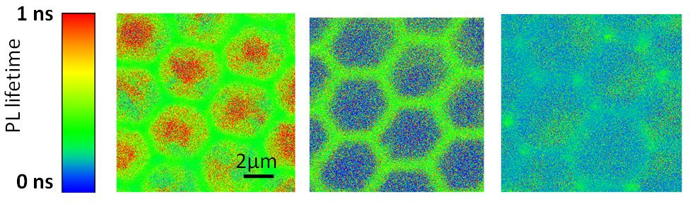 Confocal fluorescence lifetime images of conjugated honeycomb, of polymer/fullerene honeycomb double layer and of polymer/fullerene honeycomb blend. Efficient charge transfer within the whole framework is observed in the case of polymer/fullerene honeycomb blend as a dramatic reduction in the fluorescence lifetime