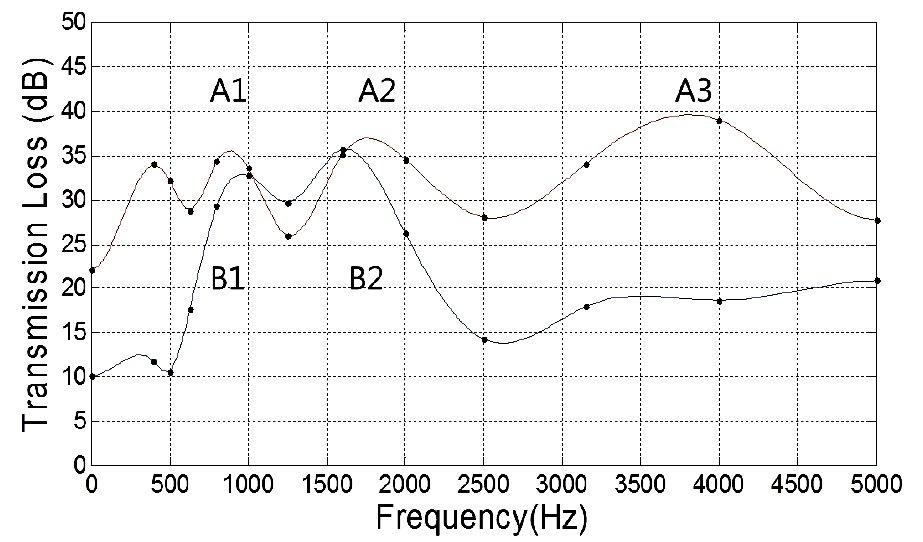 Sound attenuation as a function of frequency for the two prototype silent windows (Image: Mokpo National Maritime University)