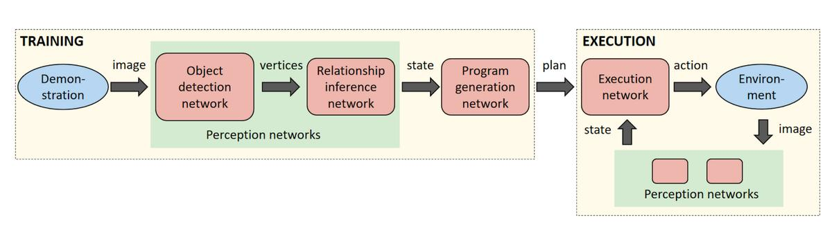 A diagram demonstrating how the different neural networks work together to achieve the goal
