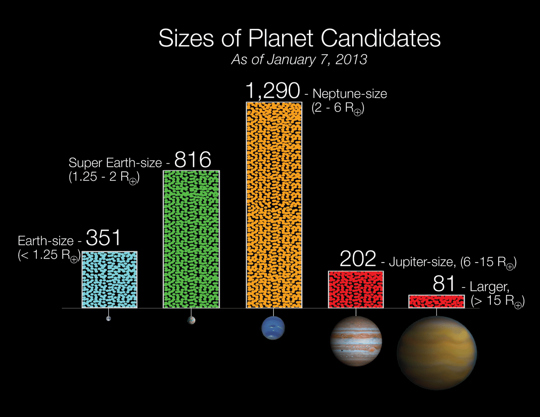 Size and number of exoplanets found by Kepler by January 2013 (Image: NASA)