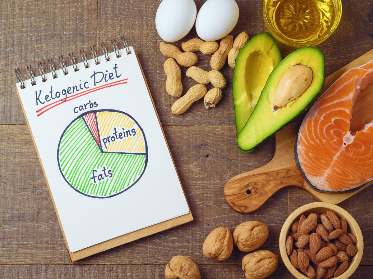Image result for ketogenic diet