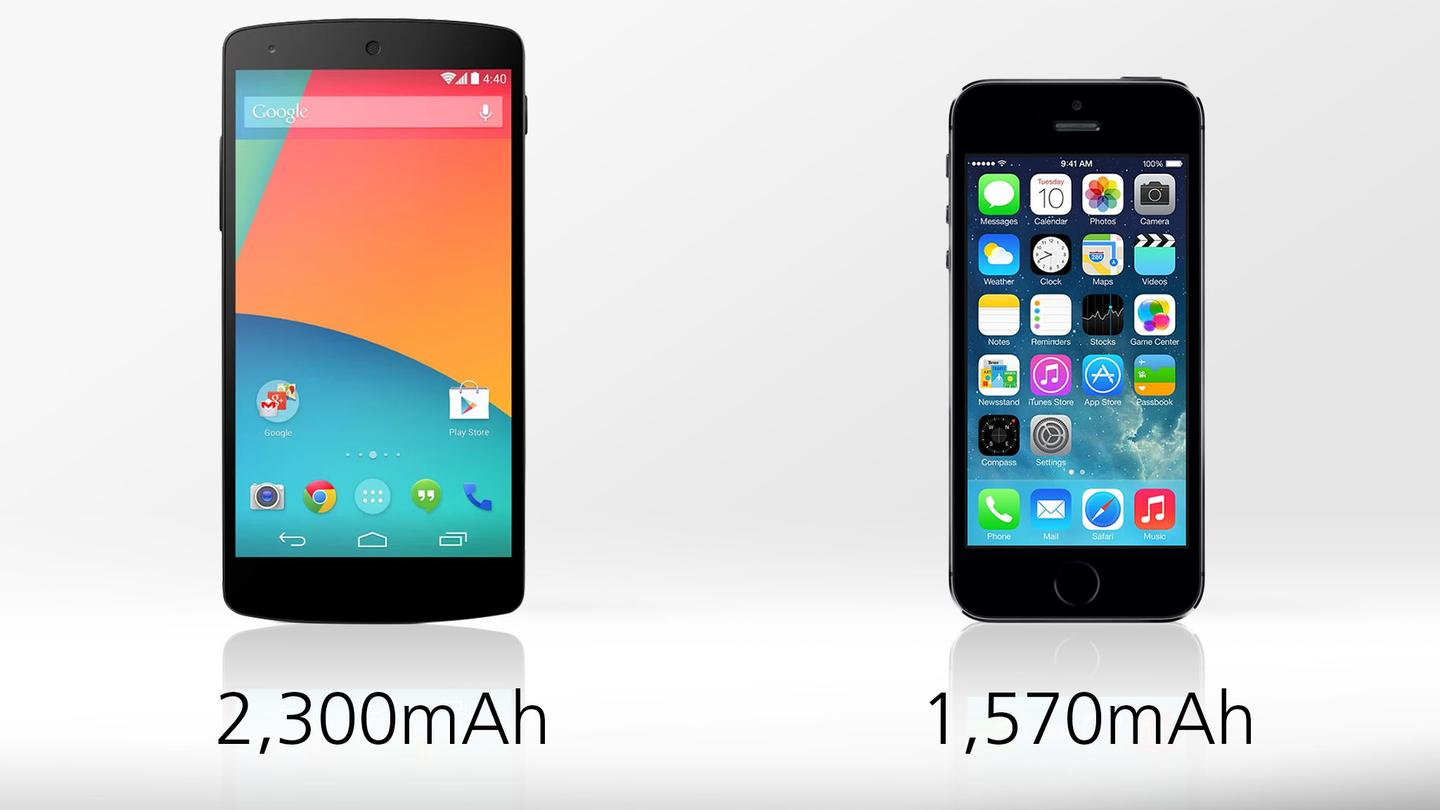 The Nexus 5's battery holds more juice, but battery life may be an advantage for they 5s