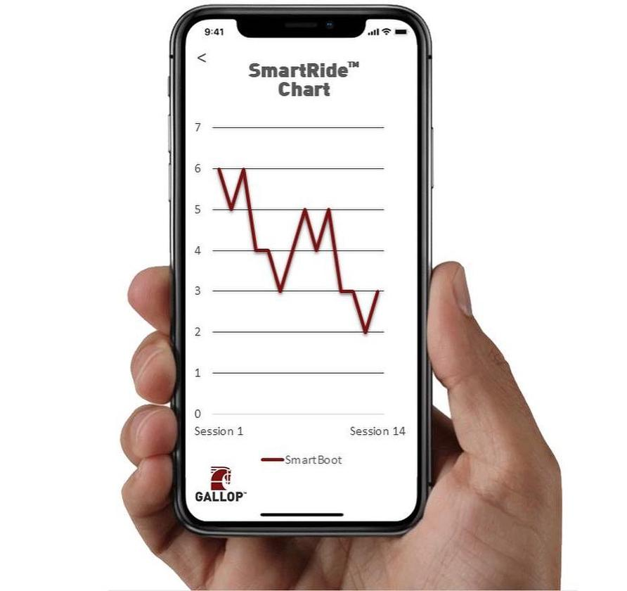 Utilizing an accompanying iOS/Android app, SmartBoot users can track their progress over time, seeing how their foot position is improving as they train