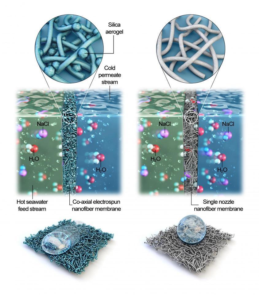 Un diagrama que muestra la nueva membrana coaxial electrohilada en comparación con las tradicionales