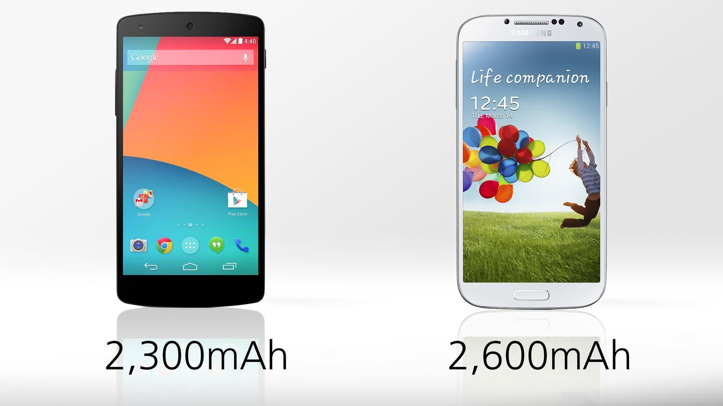 The GS4 holds a bit more juice, but that doesn't always translate to longer battery life