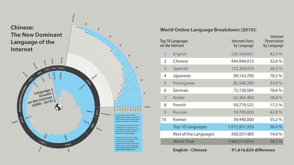 Infographic courtesy of Nextweb