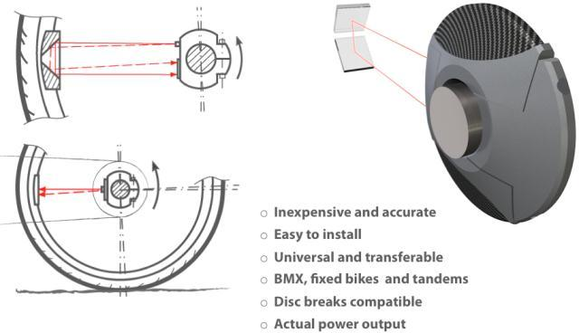 An overview of the Laser Spoke system