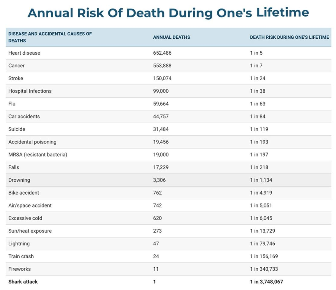All accidental death information from National Safety Council. Disease death information from Centers for Disease Control and Prevention. Shark fatality data provided by the International Shark Attack File. Lifetime risk is calculated by dividing United States 2003 population (290,850,005) by the number of deaths, divided by 77.6, the life expectancy of a person born in 2003.