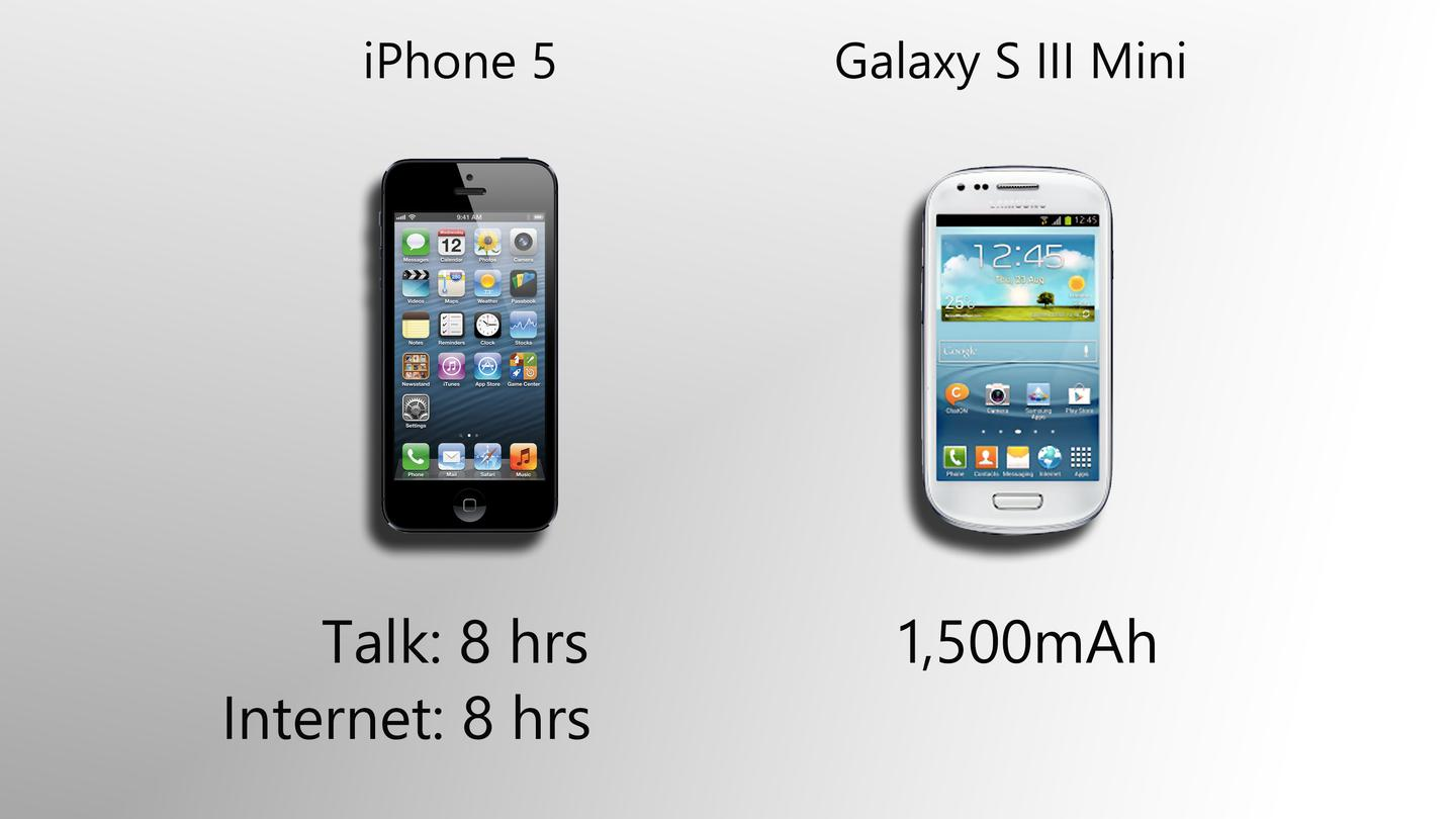 This category doesn't tell us much, but with mid-range hardware, the S3 Mini should get good battery life