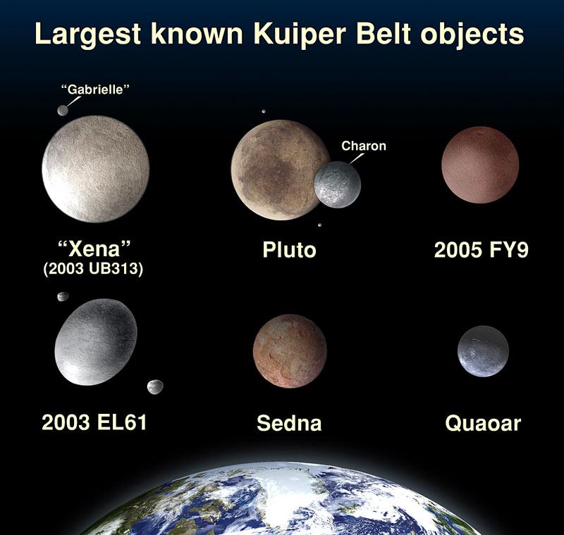 A size comparison of Pluto and other trans-Neptunian objects