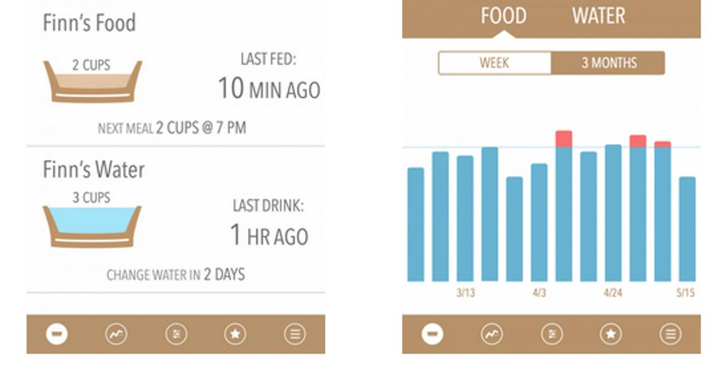 The ProBowl app allows owners to monitor their dog's diet
