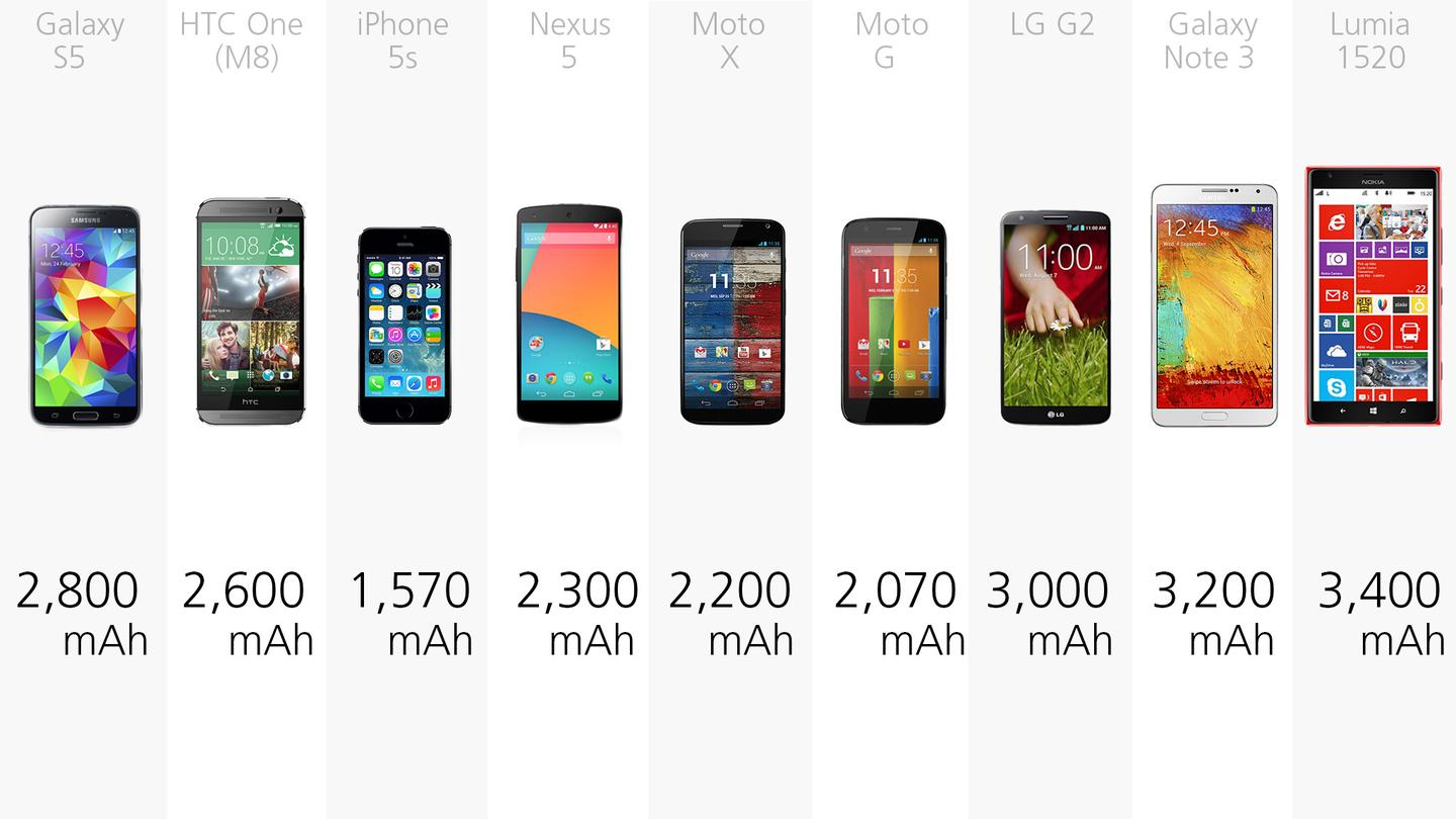 Battery capacities for the smartphones in our comparison